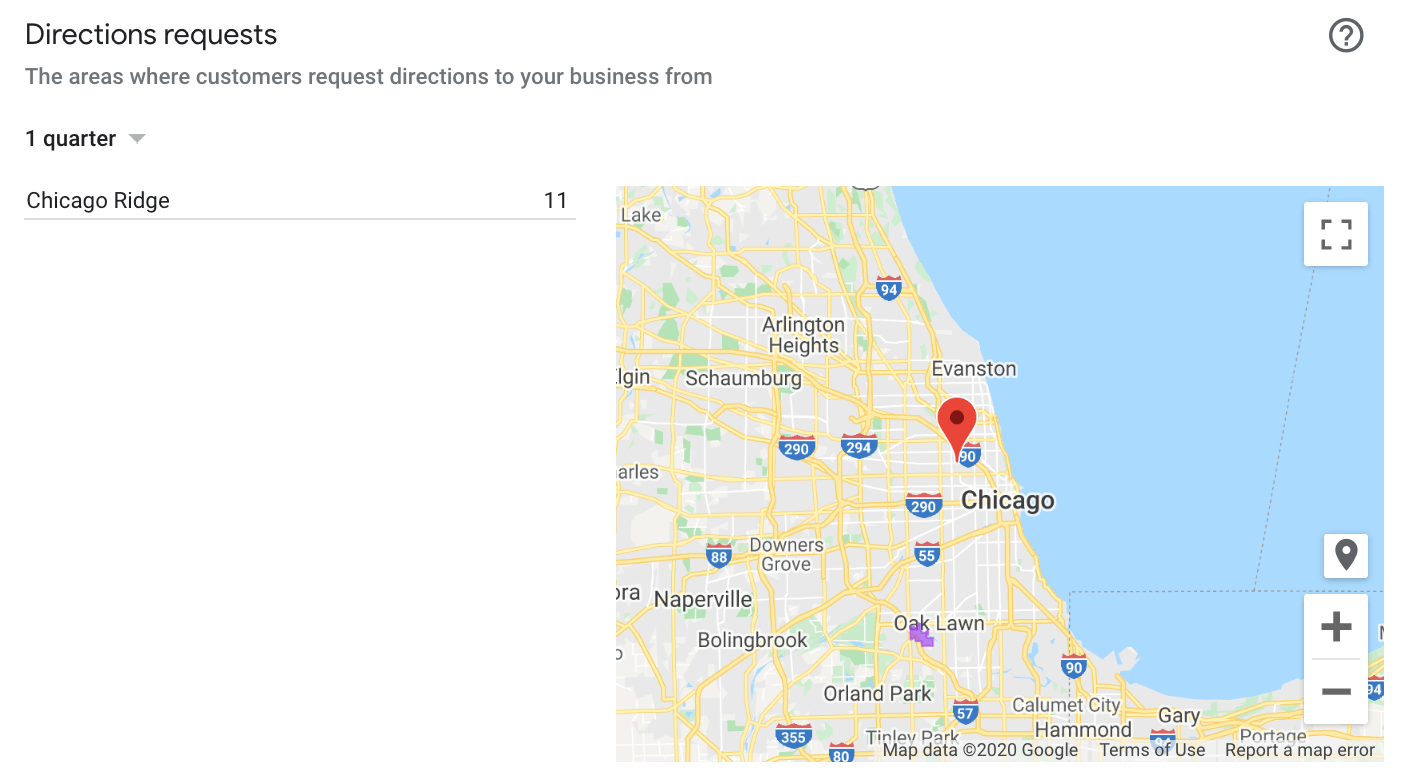Google my Business Direction Requests