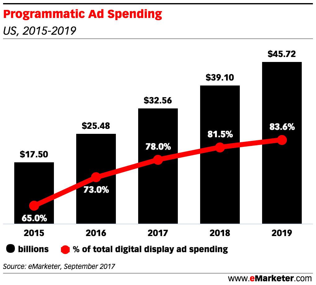Programmatic ad spending trend